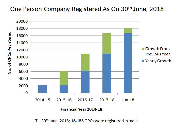 OPC Registered