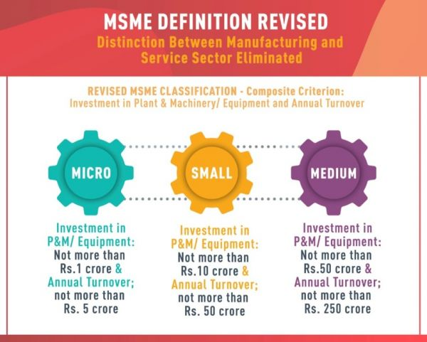MSME Classification