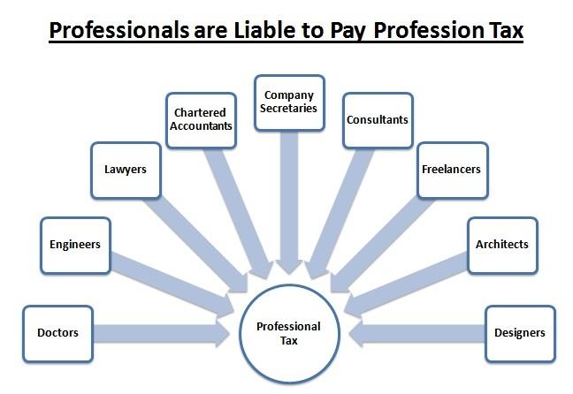 Professional Tax: Enrolment, Registration & Payment ... |Tax Professional